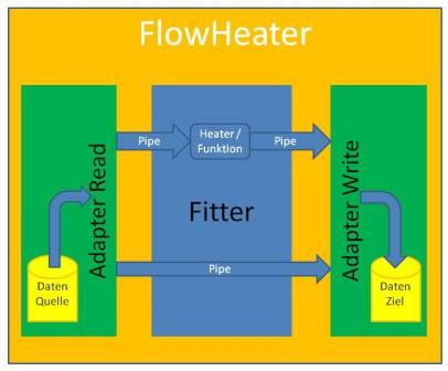flowheater-diagramm